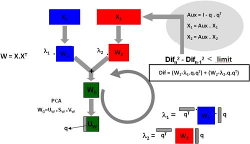 Chimiométrie données volatolomiques