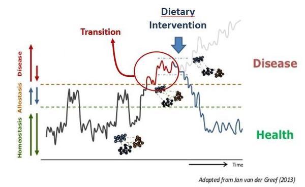 Illustration Id biomarkers santé